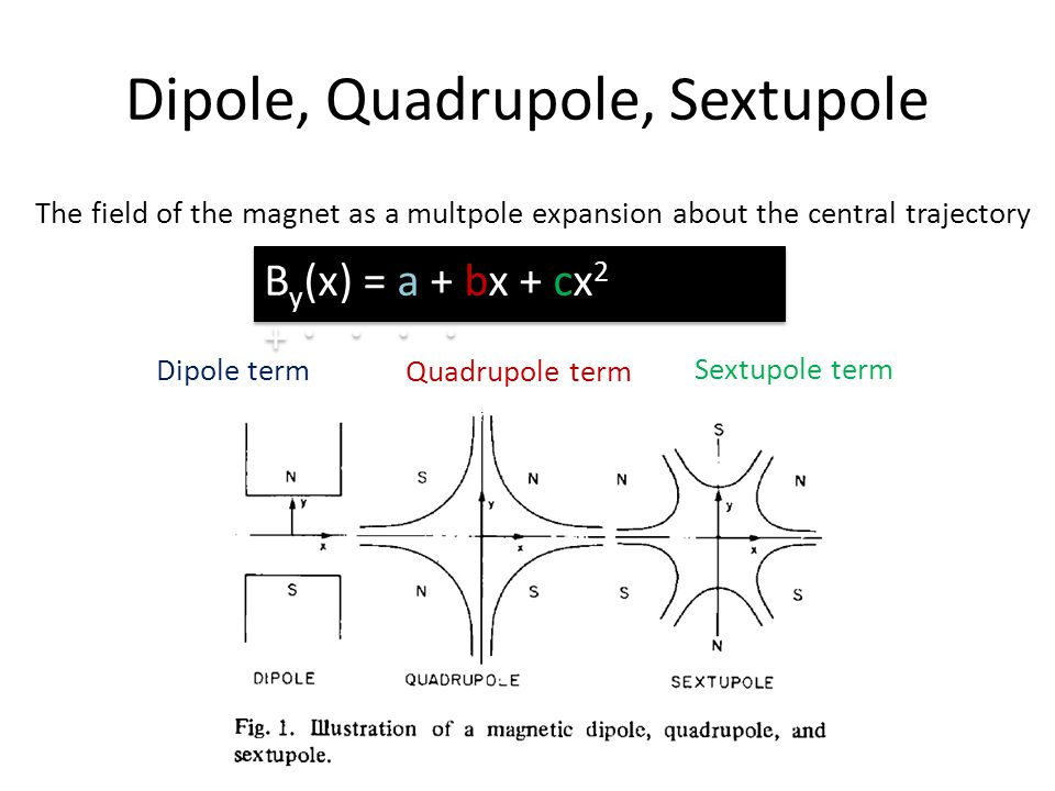 Dipole, Quadrupole, Sextupole B y (x) = a + bx + cx 2 + The field of the magnet as a multpole expansion about the central trajectory Dipole term Quadr