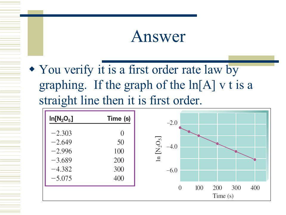 Answer You verify it is a first order rate law by graphing. If the graph of the ln[A] v t is a straight line then it is first order.