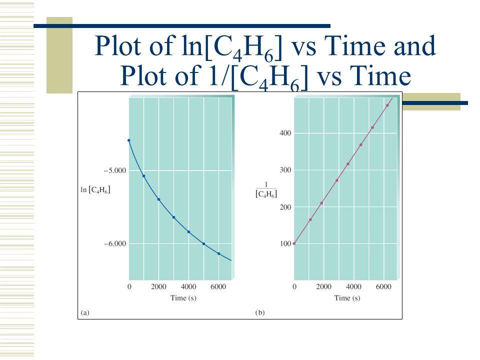 Plot of ln[C 4 H 6 ] vs Time and Plot of 1/[C 4 H 6 ] vs Time