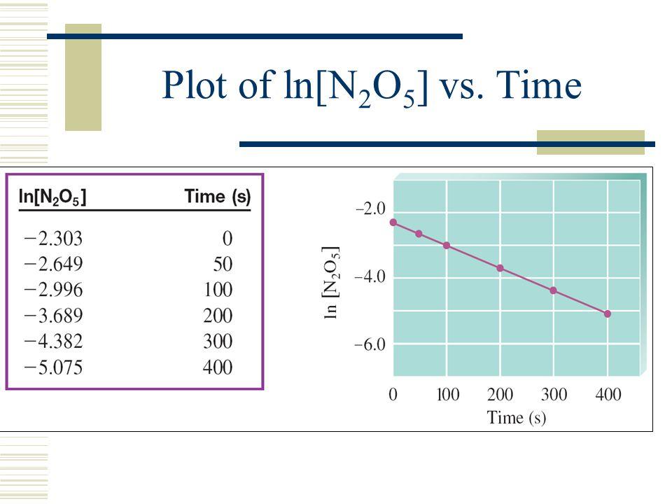 Plot of ln[N 2 O 5 ] vs. Time