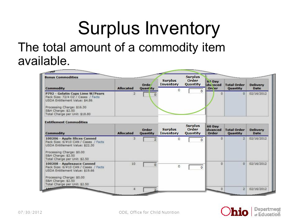 Surplus Inventory The total amount of a commodity item available. 07/30/2012ODE, Office for Child Nutrition 9