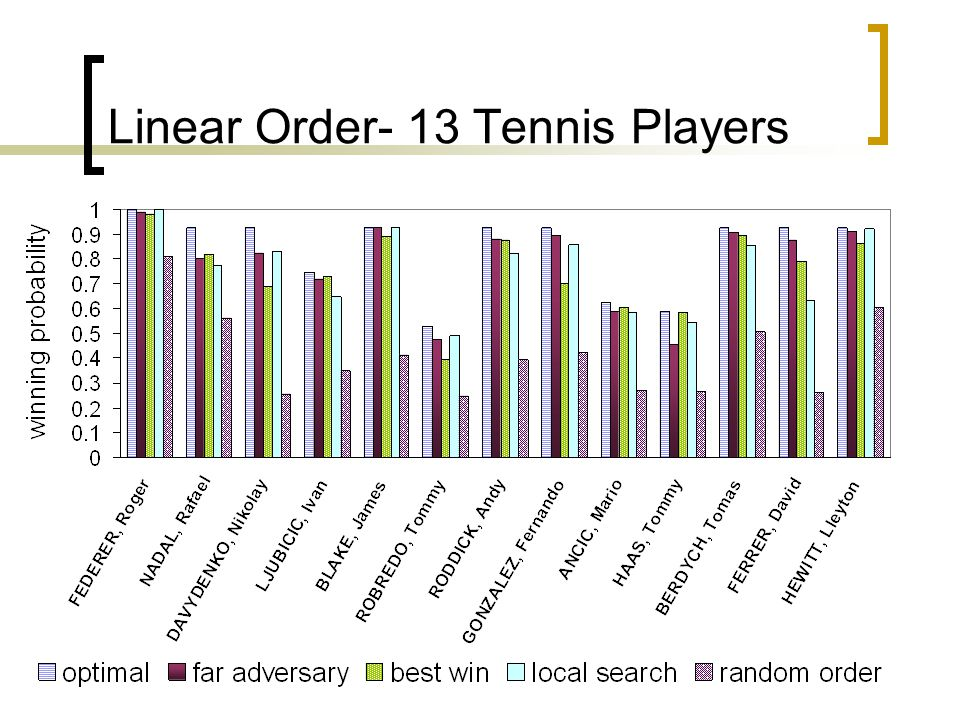 Linear Order- 13 Tennis Players