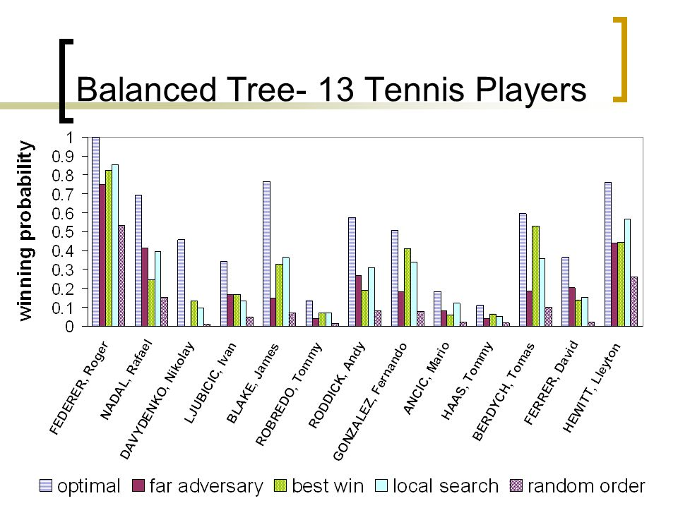 Balanced Tree- 13 Tennis Players