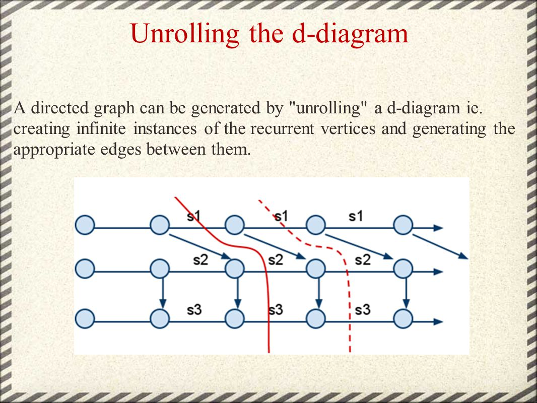 Unrolling the d-diagram A directed graph can be generated by unrolling a d-diagram ie.