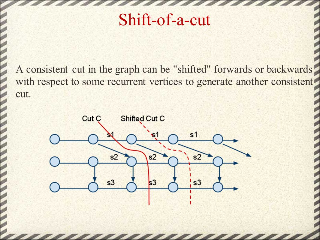 Shift-of-a-cut A consistent cut in the graph can be shifted forwards or backwards with respect to some recurrent vertices to generate another consistent cut.
