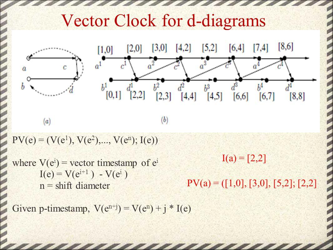 Vector Clock for d-diagrams PV(e) = (V(e 1 ), V(e 2 ),..., V(e n ); I(e)) where V(e i ) = vector timestamp of e i I(e) = V(e i+1 ) - V(e i ) n = shift diameter Given p-timestamp, V(e n+j ) = V(e n ) + j * I(e) I(a) = [2,2] PV(a) = ([1,0], [3,0], [5,2]; [2,2]
