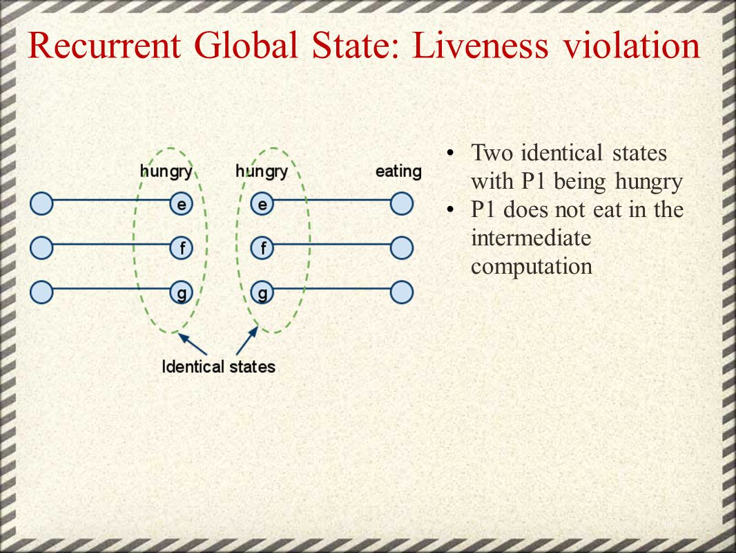 Recurrent Global State: Liveness violation Two identical states with P1 being hungry P1 does not eat in the intermediate computation