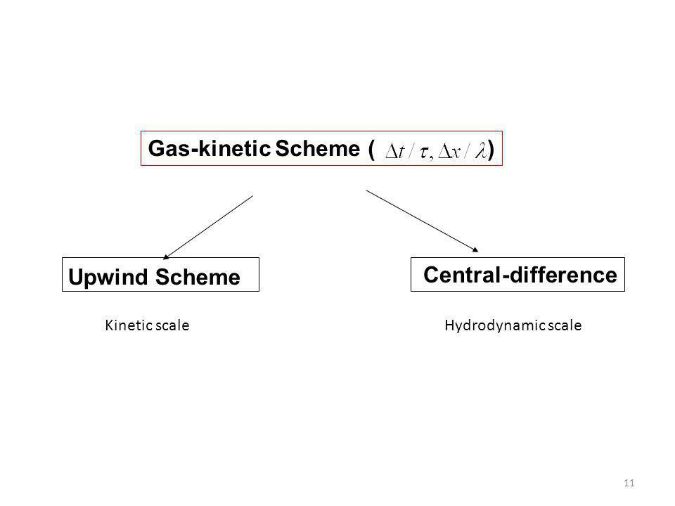 11 Gas-kinetic Scheme ( ) Upwind Scheme Central-difference Kinetic scale Hydrodynamic scale
