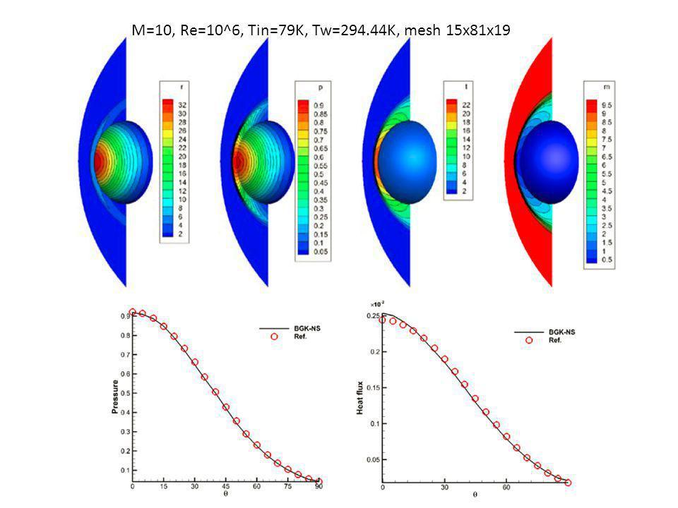 M=10, Re=10^6, Tin=79K, Tw=294.44K, mesh 15x81x19