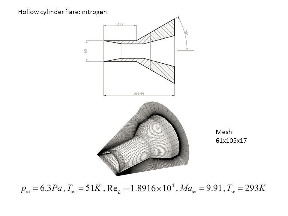 Hollow cylinder flare: nitrogen Mesh 61x105x17