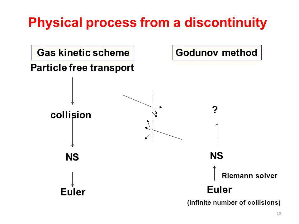26 Gas kinetic scheme Particle free transport Physical process from a discontinuity collision NS Euler Godunov method Euler NS ? (infinite number of c