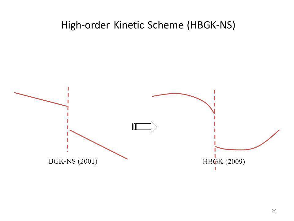 29 High-order Kinetic Scheme (HBGK-NS) BGK-NS (2001) HBGK (2009)