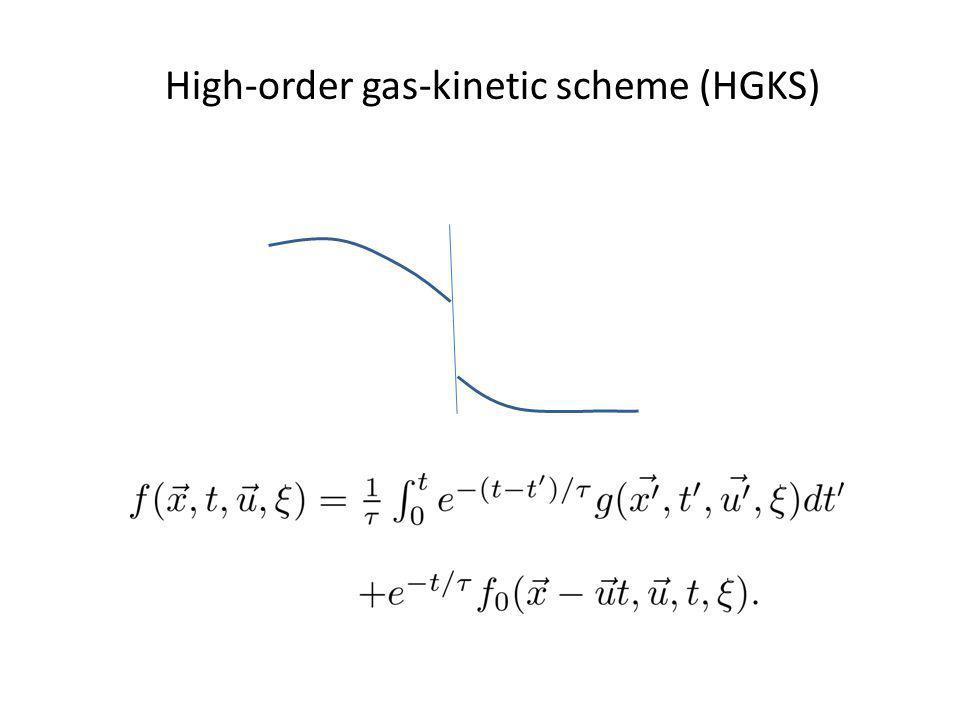 High-order gas-kinetic scheme (HGKS)