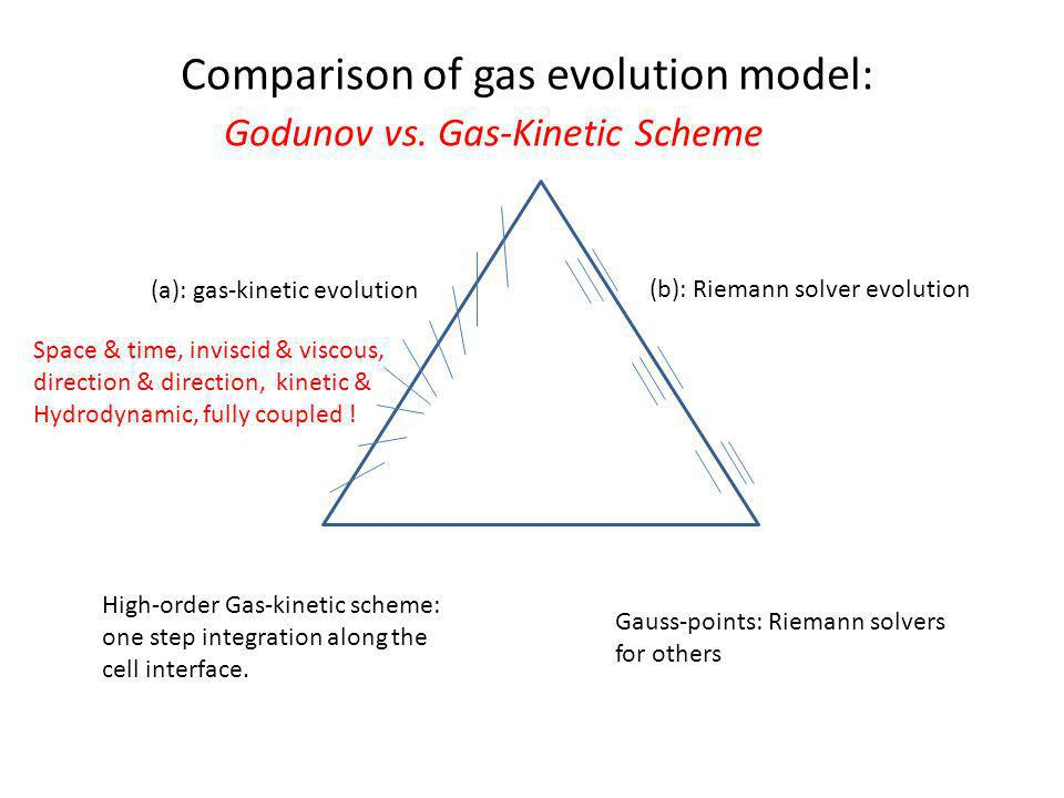 Gauss-points: Riemann solvers for others High-order Gas-kinetic scheme: one step integration along the cell interface.