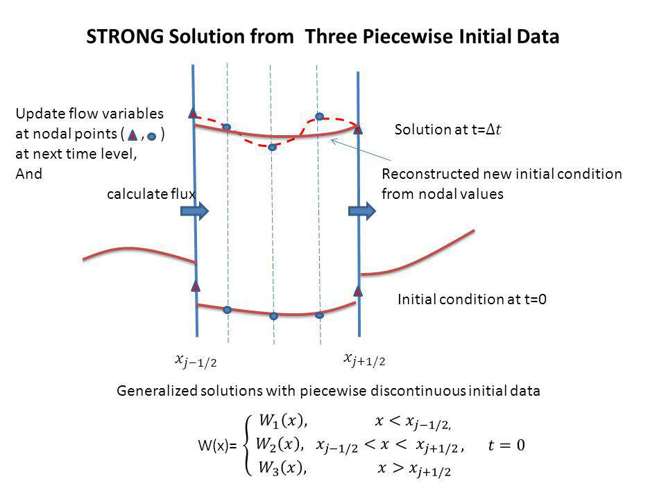 Generalized solutions with piecewise discontinuous initial data Initial condition at t=0 Reconstructed new initial condition from nodal values Update flow variables at nodal points (, ) at next time level, And calculate flux STRONG Solution from Three Piecewise Initial Data