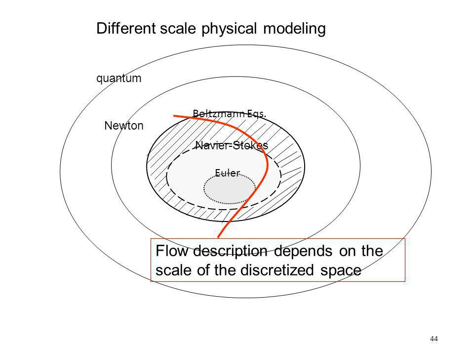 44 Different scale physical modeling Boltzmann Eqs. Navier-Stokes Euler quantum Newton Flow description depends on the scale of the discretized space