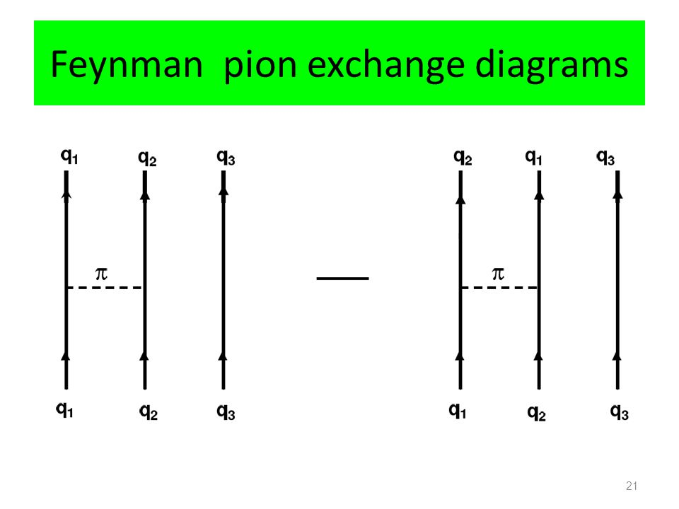 Feynman pion exchange diagrams 21