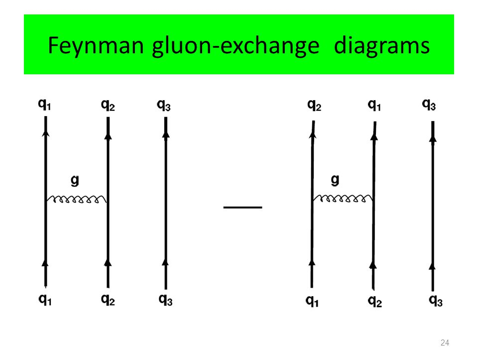 Feynman gluon-exchange diagrams 24