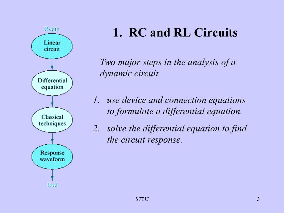 SJTU3 1. RC and RL Circuits 1.use device and connection equations to formulate a differential equation. 2.solve the differential equation to find the