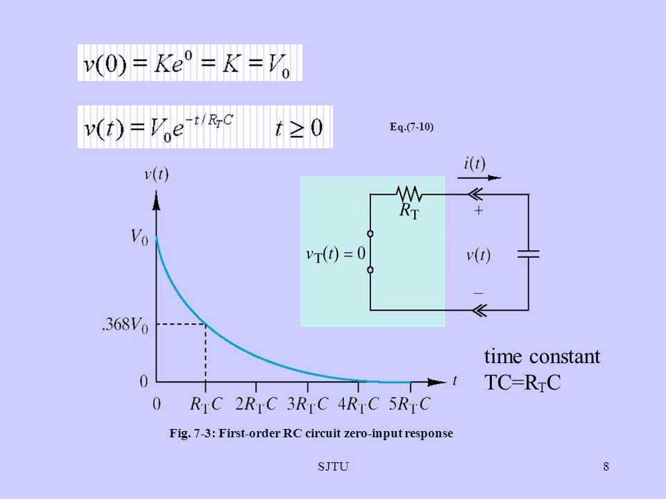 SJTU8 Eq.(7-10) Fig. 7-3: First-order RC circuit zero-input response time constant TC=R T C