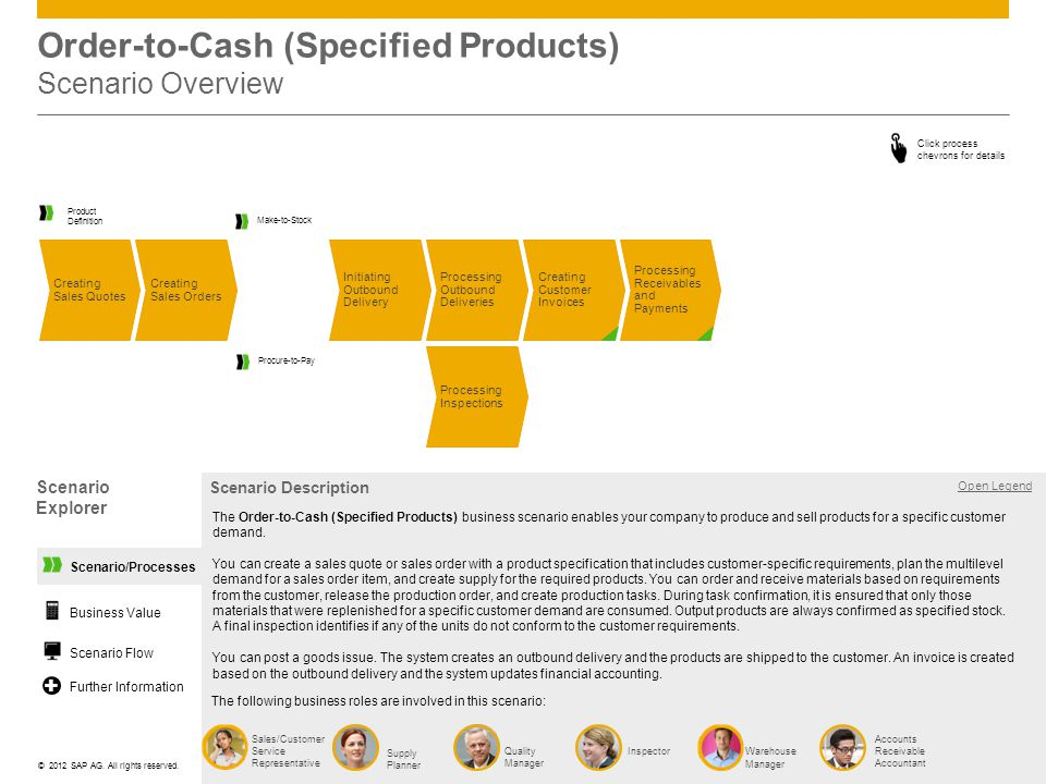 ©© 2012 SAP AG. All rights reserved. Scenario/Processes Order-to-Cash (Specified Products) Scenario Overview Processing Outbound Deliveries Creating S