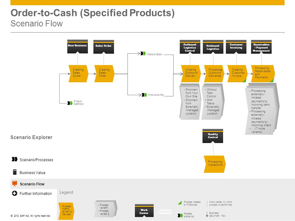 ©© 2012 SAP AG. All rights reserved. Order-to-Cash (Specified Products) Scenario Flow Legend Work center in which process is performed Business docume