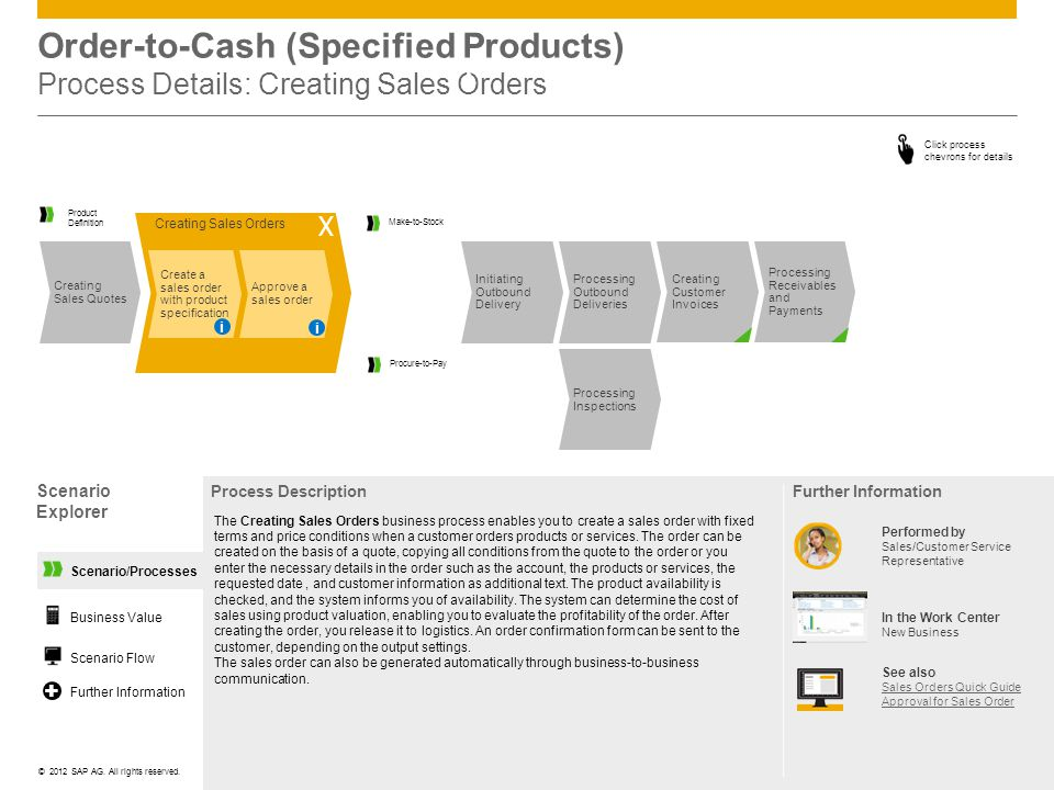 ©© 2012 SAP AG. All rights reserved. Scenario/Processes Order-to-Cash (Specified Products) Process Details: Creating Sales Orders Scenario Explorer Pr