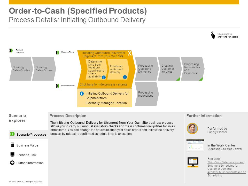 ©© 2012 SAP AG. All rights reserved. Scenario/Processes Order-to-Cash (Specified Products) Process Details: Initiating Outbound Delivery Scenario Expl