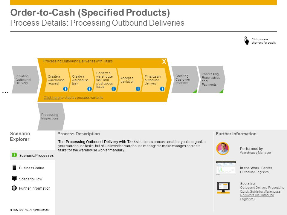 ©© 2012 SAP AG. All rights reserved. Scenario/Processes Order-to-Cash (Specified Products) Process Details: Processing Outbound Deliveries Scenario Ex