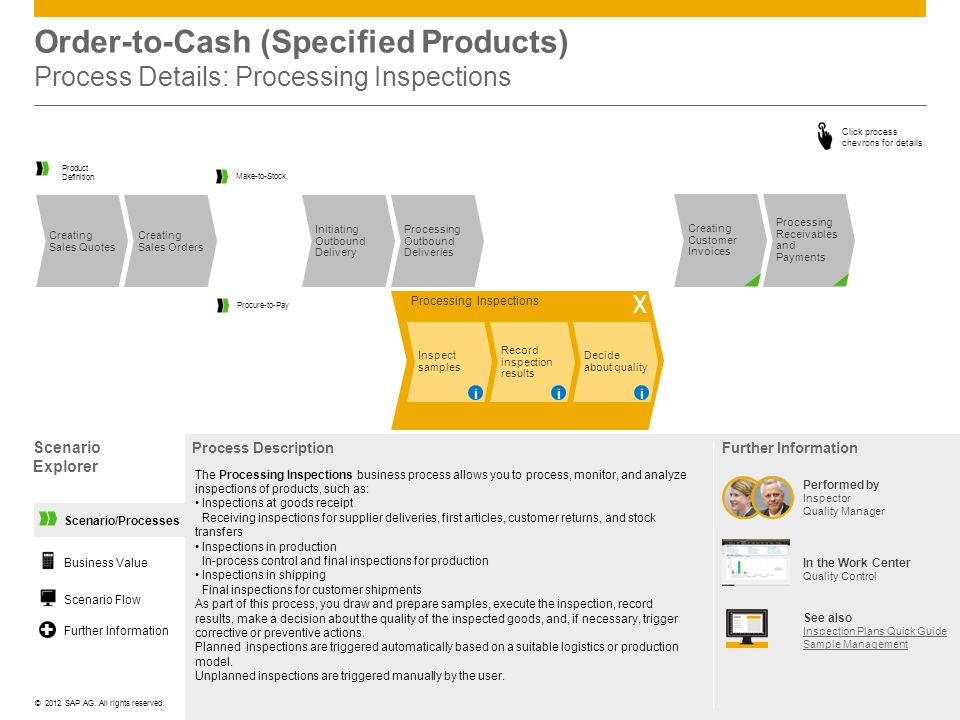 ©© 2012 SAP AG. All rights reserved. Scenario/Processes Order-to-Cash (Specified Products) Process Details: Processing Inspections Scenario Explorer P
