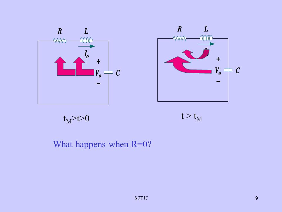 SJTU9 t M >t>0 t > t M What happens when R=0?