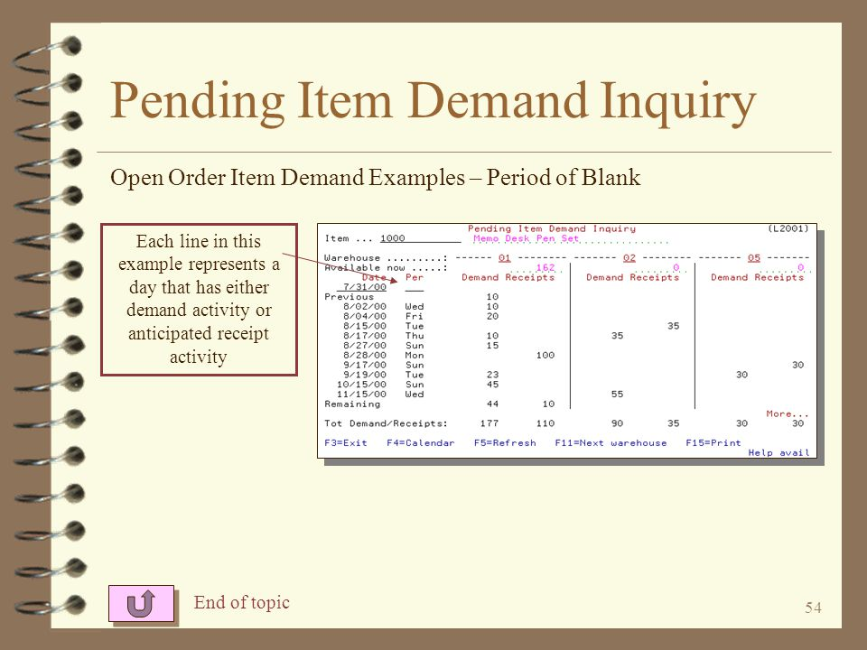 53 Pending Item Demand Inquiry Open Order Item Demand Examples – Period of EOM Each period in this example represents a calendar month
