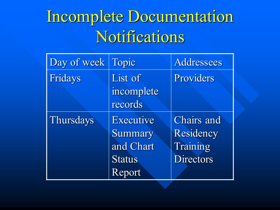 Incomplete Documentation Notifications Day of week TopicAddressees Mondays- Fridays List of Undictated Operative Reports (email) Chairs Residency Directors Tuesdays Undictated Discharge Summary Reports Chairs Residency Directors