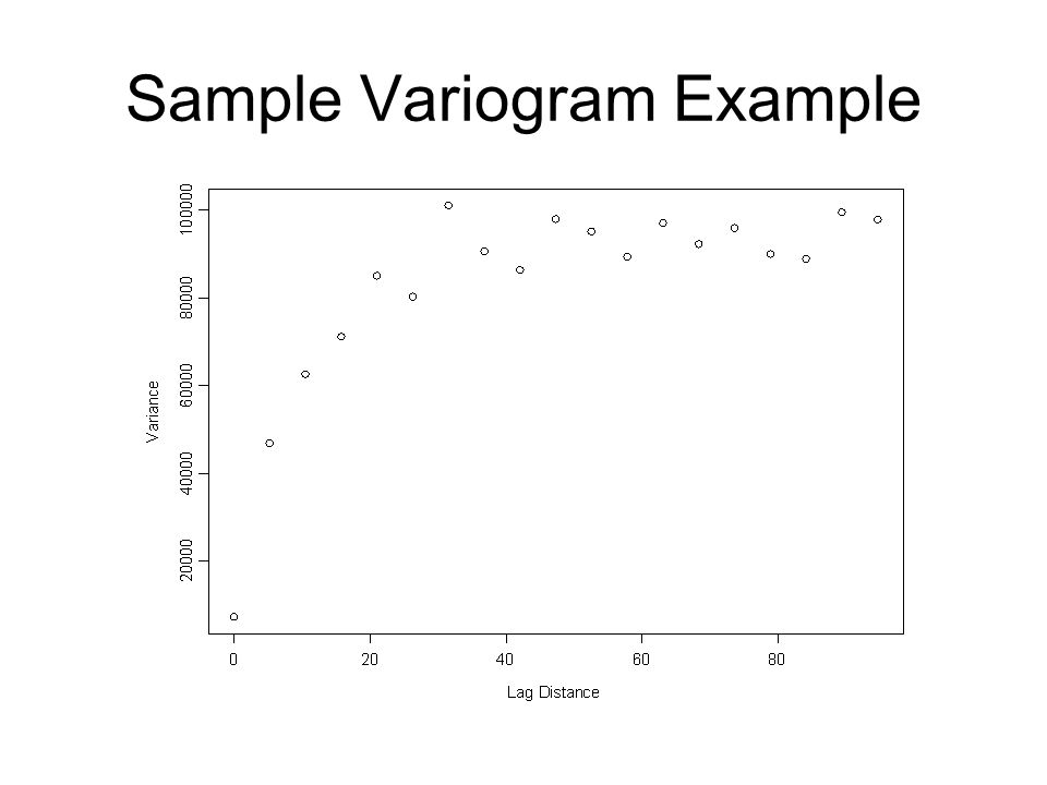 Sample Variogram Example