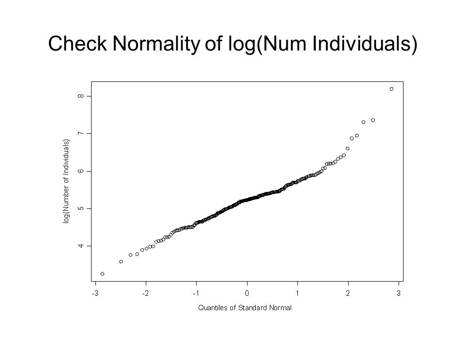 Check Normality of log(Num Individuals)