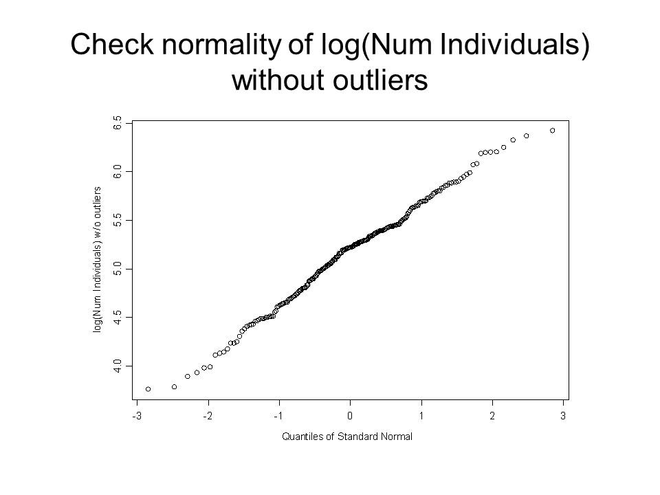 Check normality of log(Num Individuals) without outliers