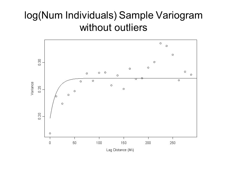 log(Num Individuals) Sample Variogram without outliers