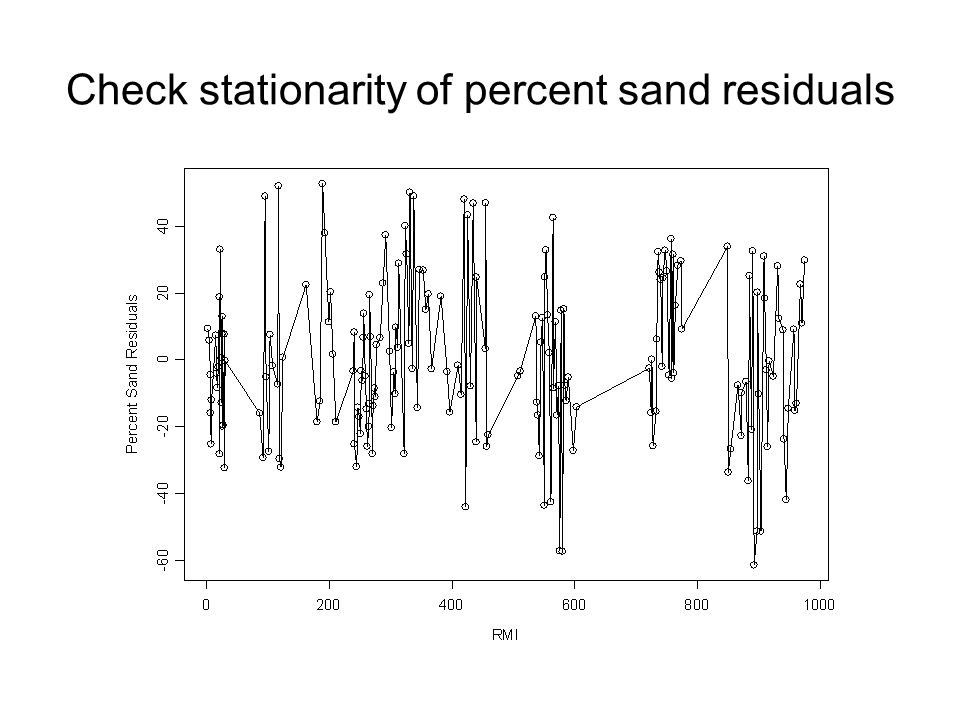 Check stationarity of percent sand residuals