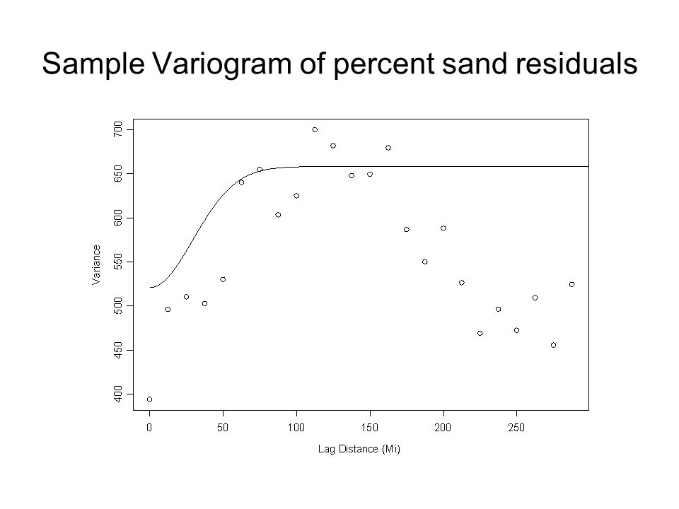 Sample Variogram of percent sand residuals