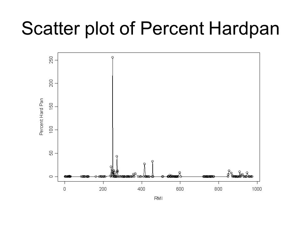 Scatter plot of Percent Hardpan