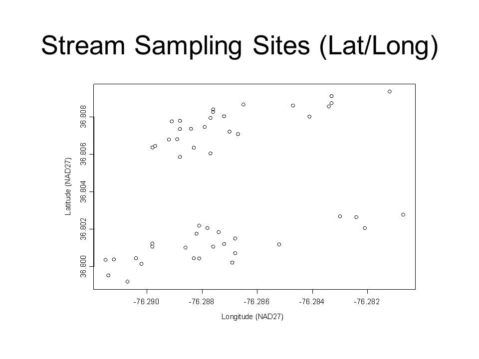 Stream Sampling Sites (Lat/Long)