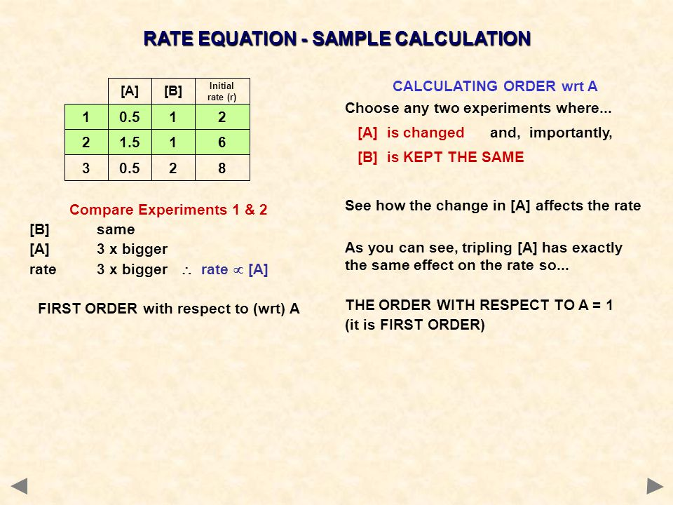 Compare Experiments 1 & 2 [B]same [A]3 x bigger rate3 x bigger rate [A] FIRST ORDER with respect to (wrt) A 0.512 1.516 0.528 1 2 3 [A][B] Initial rate (r) CALCULATING ORDER wrt A Choose any two experiments where...