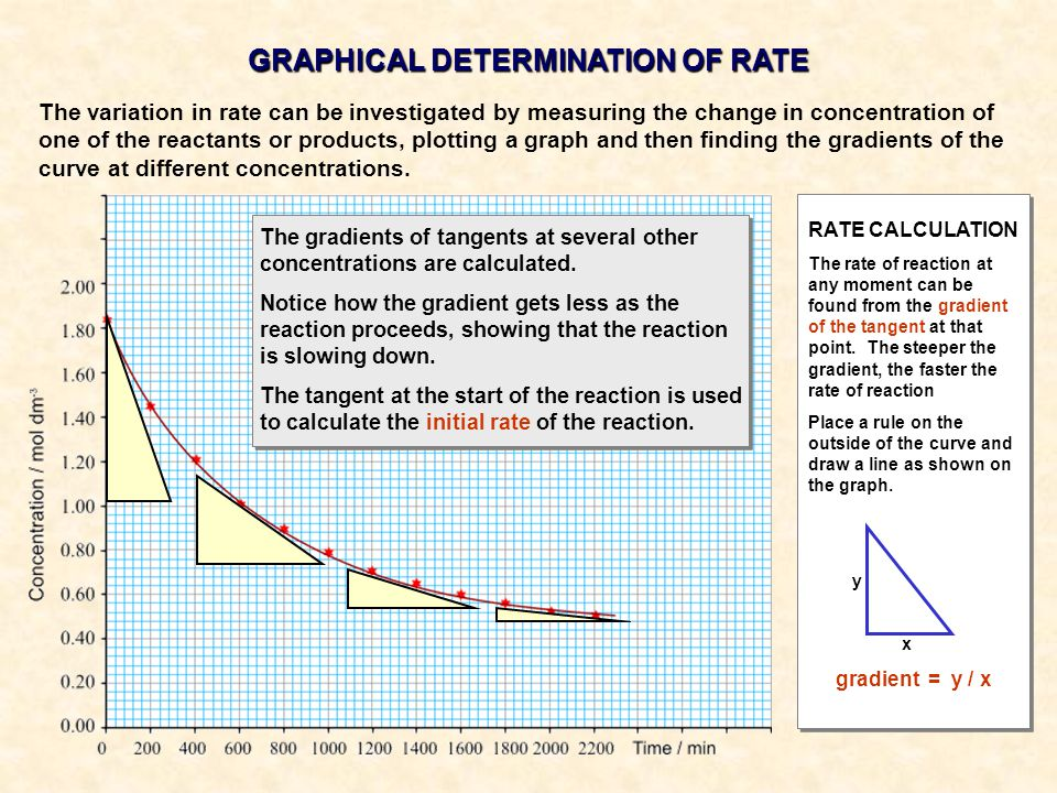 GRAPHICAL DETERMINATION OF RATE RATE CALCULATION The rate of reaction at any moment can be found from the gradient of the tangent at that point. The s