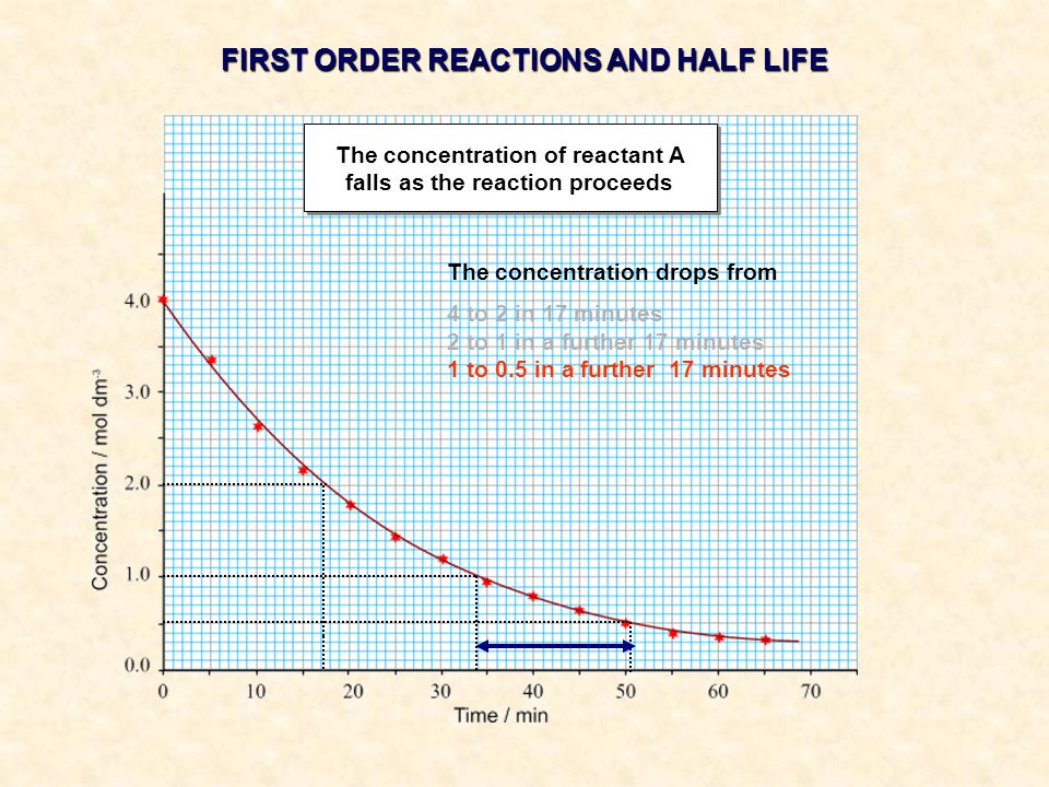 The concentration drops from 4 to 2 in 17 minutes 2 to 1 in a further 17 minutes 1 to 0.5 in a further 17 minutes FIRST ORDER REACTIONS AND HALF LIFE