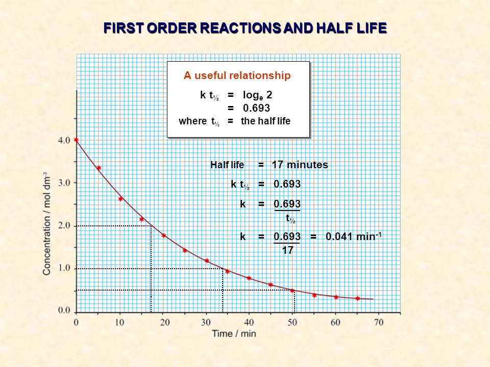A useful relationship k t ½ = log e 2 = 0.693 where t ½ = the half life FIRST ORDER REACTIONS AND HALF LIFE Half life= 17 minutes k t ½ = 0.693 k = 0.