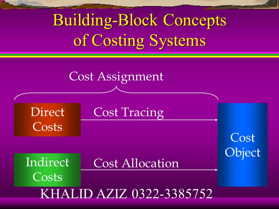 Building-Block Concepts of Costing Systems Cost object Direct costs of a cost object Indirect costs of a cost object KHALID AZIZ 0322-3385752