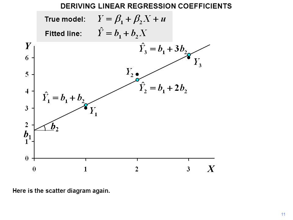 DERIVING LINEAR REGRESSION COEFFICIENTS Y b2b2 b1b1 X Here is the scatter diagram again. 11 True model: Fitted line: