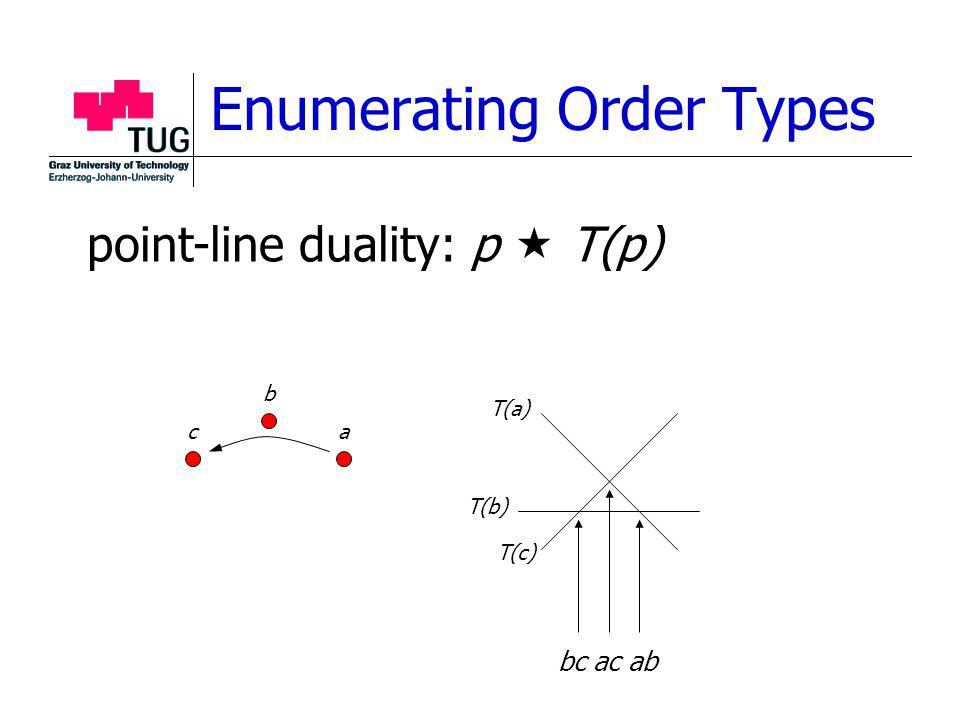 Enumerating Order Types point-line duality: p T(p) a b c T(a) T(b) T(c) bc ac ab
