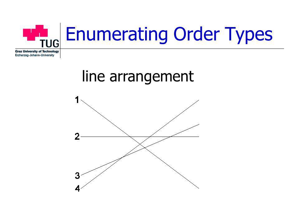 Enumerating Order Types line arrangement