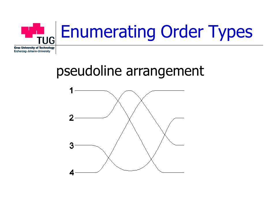 Enumerating Order Types pseudoline arrangement